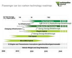 Automotive Council Passenger Car Technology Roadmap