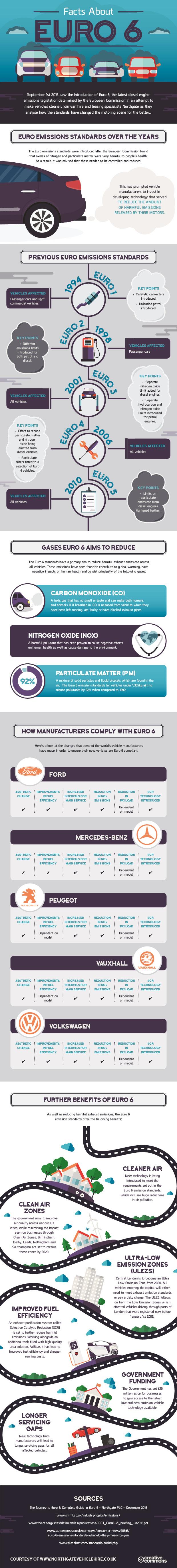 Euro 6 infographic