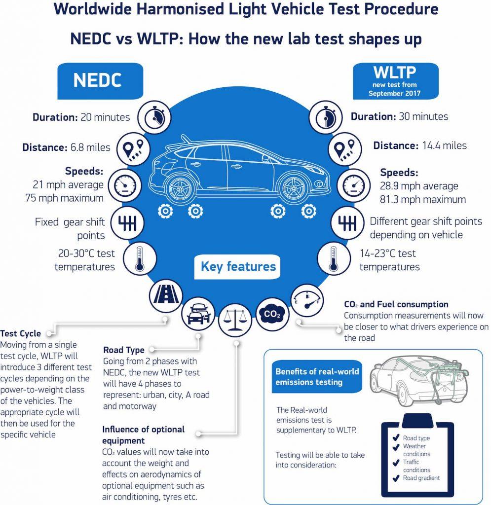 NEDC V WLTP