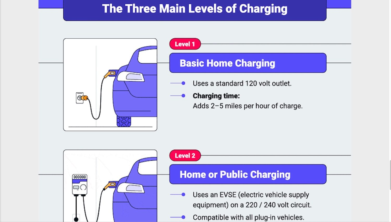 How an Electric Vehicle works