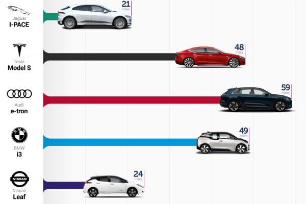 EV-range-mileage
